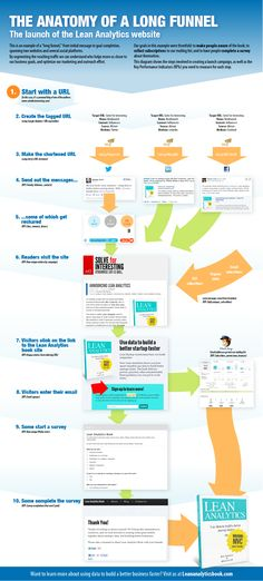Lean Analytics booklaunch infographic - the anatomy of a long funnel