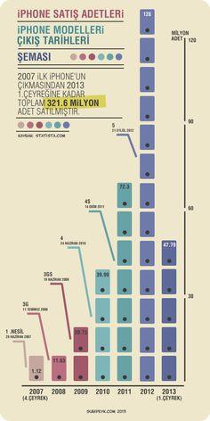 iPhone Satış Adetleri (infografik)