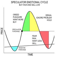 speculator_emotional_cycle