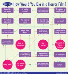 How would you die in a horror film?