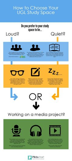How to Choose Your UGL Study Space (Infographic)