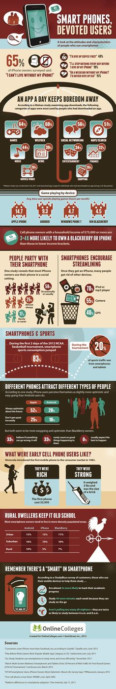 Smart Phones, Devoted Users: A look at the attitudes and characteristics of people who use smartphones.