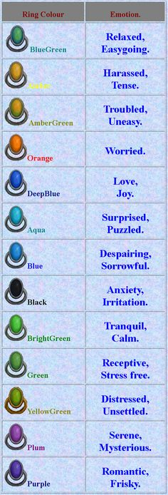 "I just found a mood ring so this could be useful! It supposedly responded to your emotions but really responded to hand temperature. Since my hands were often very cold I was constantly ""anxious and irritated. Mood Ring Color Chart, Colour Chart, Moon Ring Colors, Mood Ring Color Meanings, Mood Colors, Cool Items, Mood Rings, Good To Know, Girly Things"
