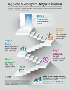 Ready to start climbing the steps to big data and analytics success? Here's a 5-step progression path to help develop  a strategic approach to data and expand it across your organization: http://ibm.co/5steps