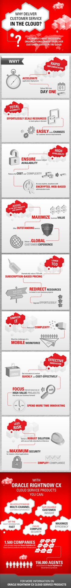 Oracle: Why Deliver Customer Service in the Cloud?