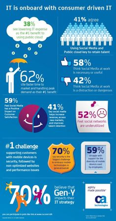 IT is onboard with Consumer driven IT - infographic by CA Technologies