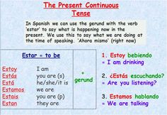 This picture shows how you form the present continuous tense. You conjugate estar and add the gerund. Gerunds are verbs that end in -ing in English. To form a gerund, you take off the ending, the -ar, -ir, or -er, from the verb. Then for -ar verbs, you add -ando to the end. For -er and -ir verbs, you add -iendo to the end. For example: estás hablando (you are talking), estamos comiendo (we are eating), ella está buscando (she is searching), estoy cocinando (I am cooking). I hope this helps!