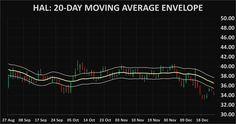 Stocks HAL: Halliburton Company technical analysis charts