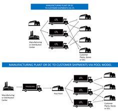5 Best Transportation Management Optimization Practices Utilizing Strategic Freight Shipping