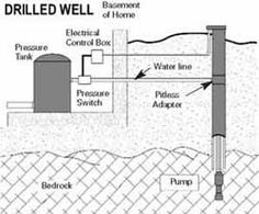 Water from a well even without electricity