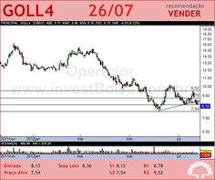 GOL - GOLL4 - 26/07/2012 #GOLL4 #analises #bovespa