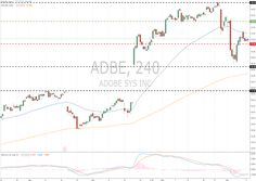 Adobe Systems Inc. (ADBE/NASD) 12 December 2017, 14:08 Free Forex Signals