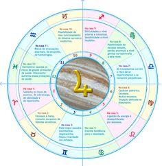Jupiter nas Casas (Saúde) Wicca, Magick, Pagan, Chakras, Tarot, Reiki, Star Constellations, Cancer Sign, Cosmic