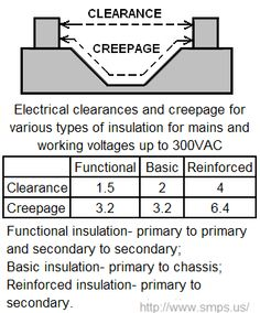 Clearance and creepage table