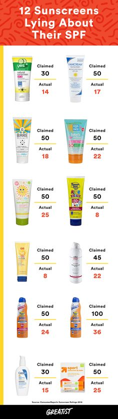These 12 Sunscreens Are Lying About Their SPF