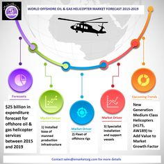 Helicopter Market Research Report for Offshore Oil and Gas Industry Research Report, Market Research, Oil And Gas, Helicopters, Infographic, Marketing, Infographics, Information Design, Visual Schedules