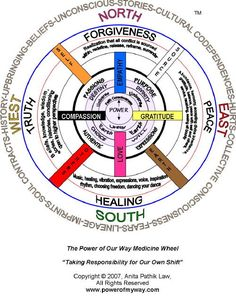Image detail for -Basically Medicine: Native American Medicine Wheel  Http;//patricialee.me