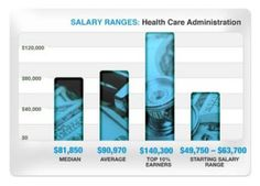Rewarding Careers in Health Care Administration