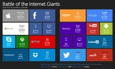 Tech is now bigger than oil, and you can see just how much money these companies are making every second with this data visualization.