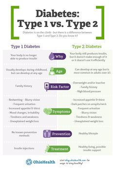 Learn the similarities and differences between type 1 and type 2 diabetes. Type 1 Diabetes, Diabetes Care, Diabetes Awareness, Nursing School Notes, Diabetes Information, Medical Terminology, Nclex, Pharmacology, How To Double A Recipe