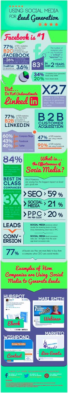 Using #Socialmedia 2013