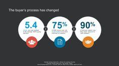 LinkedIn Sales Navigator – Getting Started