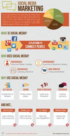 Social Media Marketing #infografia #infographic #socialmedia