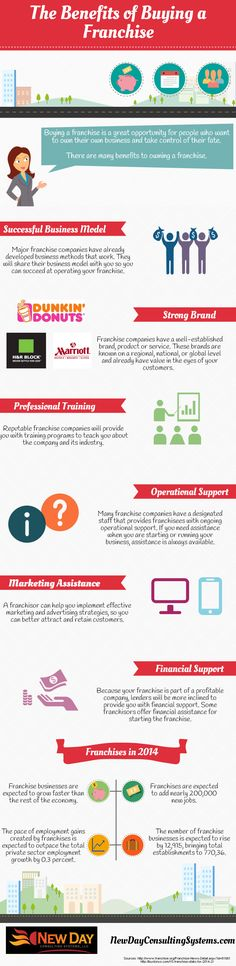 The Benefits of Buying a Franchise #Infographic
