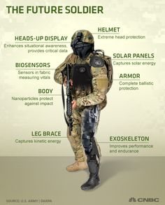 The Future Soldier Will Be Part Human, Part Machine   Different divisions of the U.S. armed forces, as well as other government agencies such as Darpa, are all working on developing high-tech armor that will help not only provide soldiers with full-body ballistic protection, but will also give them superhuman-like capabilities. [Military Technologies: http://futuristicnews.com/tag/military/ DARPA: http://futuristicnews.com/tag/darpa/ Future Wars…