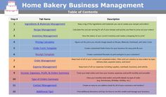 Need to manage your home based cake, cookie and candy baking and decorating business?      This easy to use Microsoft Excel template makes it simple to manage your orders, cost out your recipes and figure out what to price your order at to get the profit you deserve!