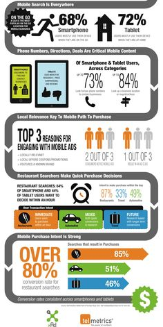 Mobile Search and Purchase Behaviour