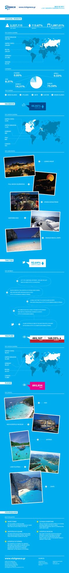 The Best of 2011! Visit Greece infographic!