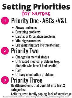 cropped_Nursing-Priorities Nursing Assessment, Nursing Mnemonics, Pathophysiology Nursing, Nursing Study Tips, Nursing Articles, Examen Clinique, Med Surg Nursing, Nursing Information, Nursing School Notes