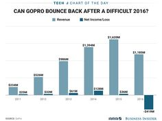 GoPro is not in a good place (GPRO)