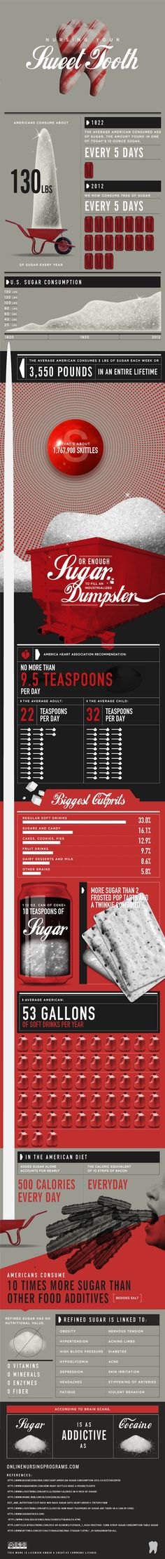 Infographic: How Much Sugar Do Americans Consume?