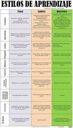 Estilos y Factores Condicionantes del Aprendizaje | LabTIC - Tecnología y Educación | Scoop.it