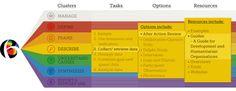 The BetterEvaluation Framework Program Evaluation, Performance Measurement, Program Design, Assessment, Organizing, Diva, Management, Hacks, Concept
