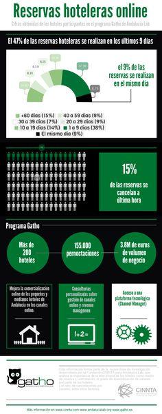 El 47% de las reservas se realizan en los últimos 9 días. El 15% de las reservas se cancelan a última hora. Más información en www.cinnta.com