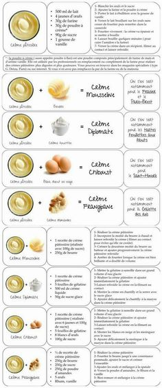 guide to pastry creams (in french)
