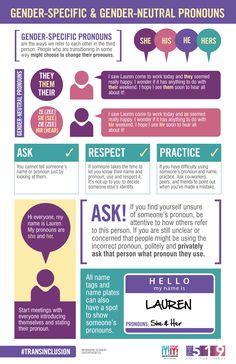 7 Gender Pronoun Resources Ideas Gender Pronouns Gender Neutral Pronouns Gender