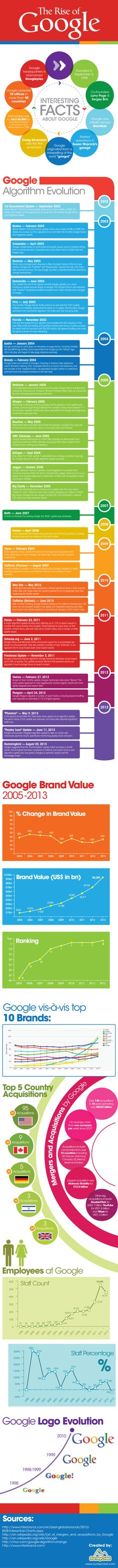 The Rise of #Google #infopgraphic