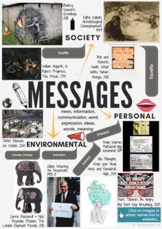MESSAGES - theme mind-map interactive artist links - AQA GCSE ESA 2019