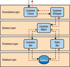 This is the most common architecture pattern in most of the enterprise level applications. This is also known as the n-tier pattern, assuming n number of tiers. This is the de-facto pattern for JAVA… Software Architecture Diagram, System Architecture, Computer Programming, Computer Science, Layered Architecture, Ui Forms, Service Bus, Open Layers, Meaningful Words