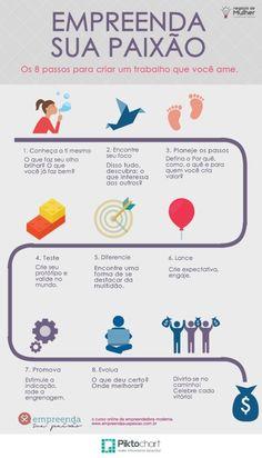 Mini Guia: 8 passos para empreender suas paixões. Alta Performance, Success, Always Learning, Career Advice, Marketing Digital, Business Marketing, Personal Development, Leadership, Psychology