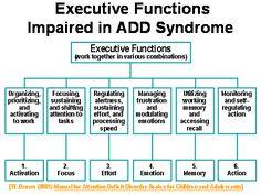 Executive functioning impairment
