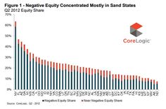 US castles built on sand have the greatest negative equity.