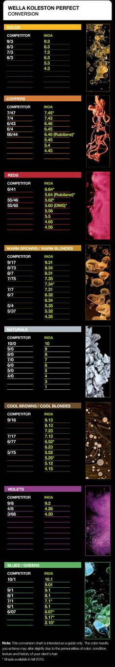 loreal inoa vs WELLA KOLESTON PERFECT color conversion chart