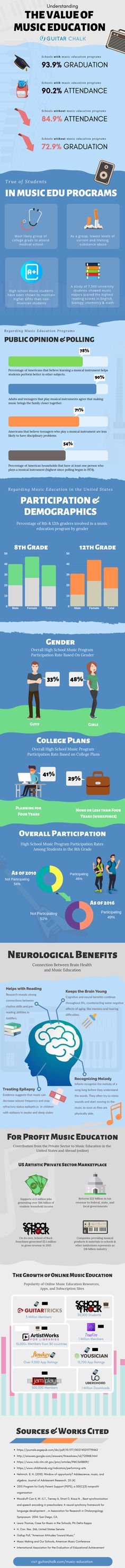 An infographic focusing on music education statistics in both the public and private sector of the United States and abroad. Benefits Of Music Education, Music Education Activities, Online Guitar Lessons, Guitar Tutorial, Elementary Music, Music Therapy, Private Sector, Public, Schools