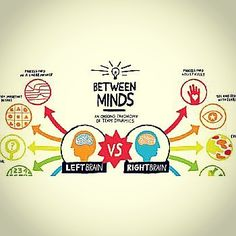 Communication breakdown: left brain vs. right brain Source: blog.mindjet.com #communication #brain #team #dynamics #goals #thinking #innovation #collaboration #community #innovation #process #details #clarity #outcomes #order #processing
