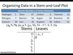 Chapter 4.2 Stem and Leaf Plots (November 18) - YouTube